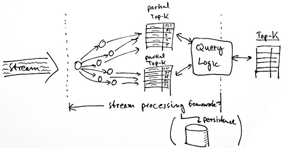 streamdrill-stream-processing