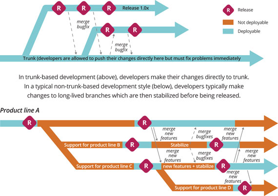 Branching versus trunk-based development